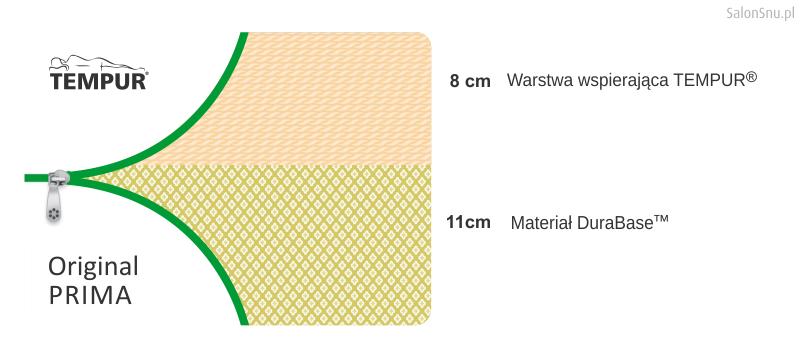 budowa materace tempur original
