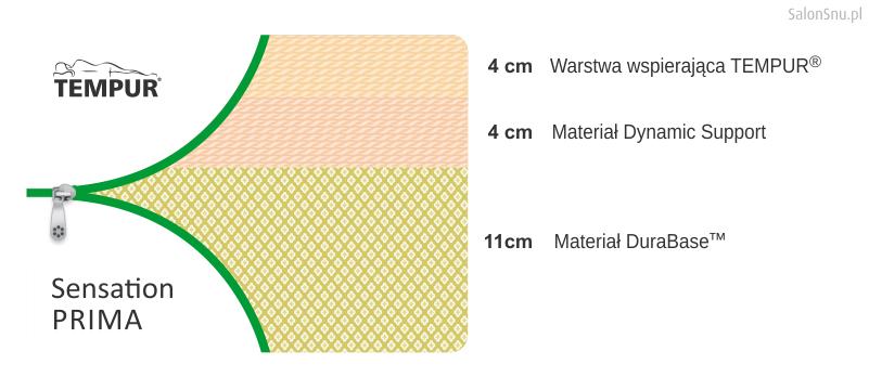 budowa materace tempur sensation Supreme