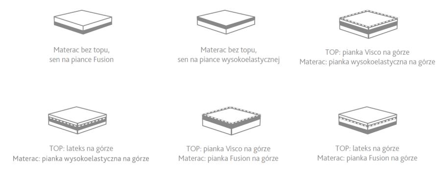 materac electro hilding konfiguracje