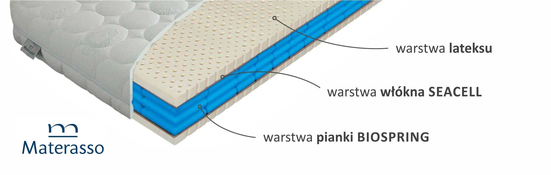 Materac Premier Biospring
