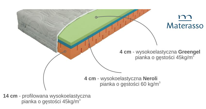 materac neroli energy