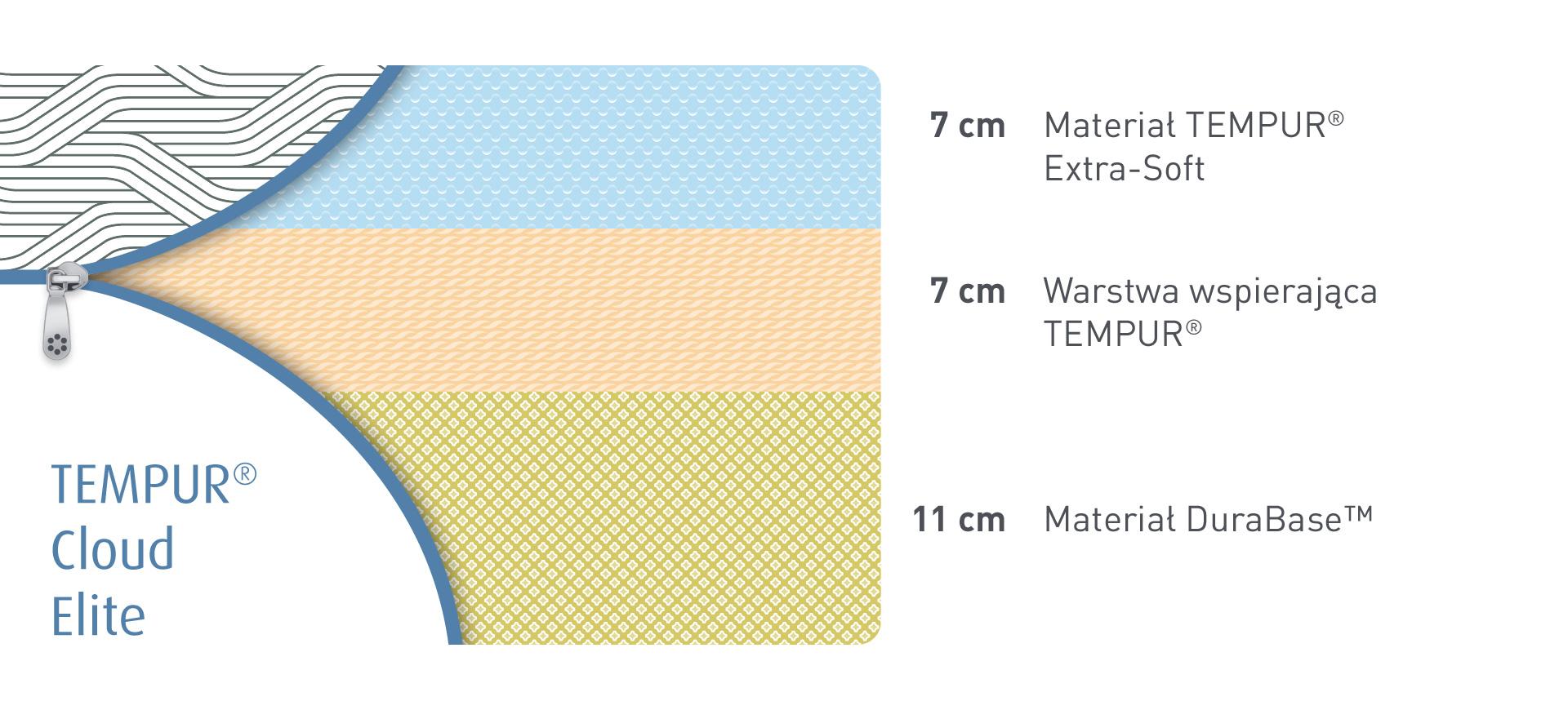 Budowa materaców Tempur Cloud Elite