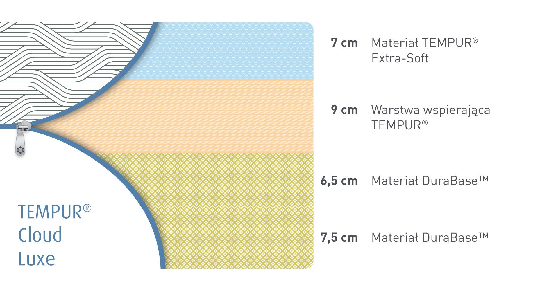 Budowa materaców Tempur Cloud Luxe