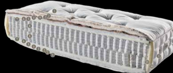materac clementine deluxe kingkoil budowa