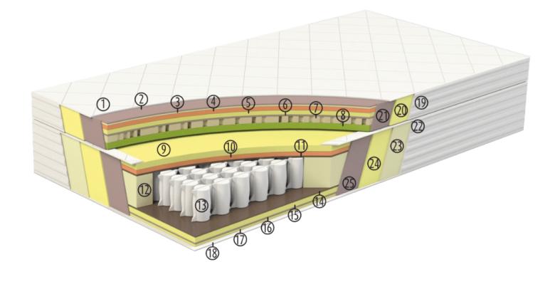 budowa materac serta elite latex