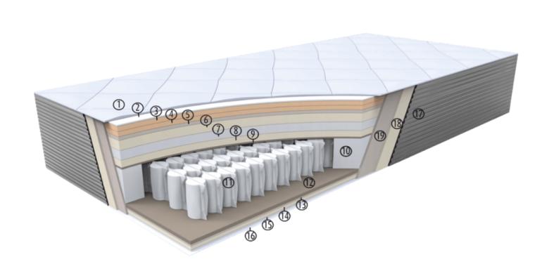 budowa materac serta opera