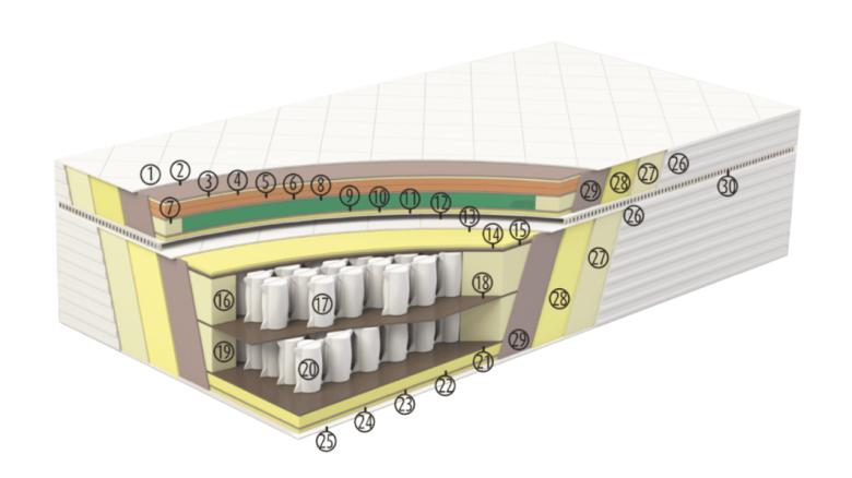 budowa materac serta Ritz
